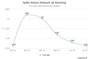 Spike ad blocking