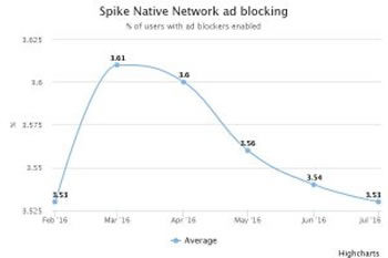 Ad blocking CPC native content